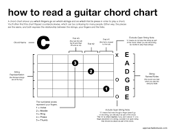 How To Read A Guitar Chord Chart The Approachable Music