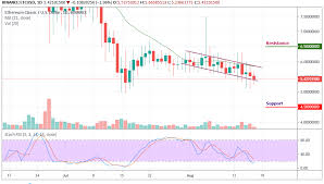 Ethereum Classic Price Analysis The Bears Head Towards A