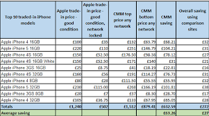 Apple Iphone Pricing Chart Independent Study Shows Uk Consumers Using Apples Official