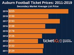 Auburn Tigers Football Tickets Schedule Ticketiq