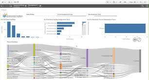 Qlikview Org Chart Visualizing Paths And Flow With Sankey Diagrams Qlik Community