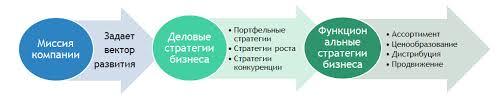Разработка стратегии роста ООО ТД Вегас на мебельном рынке  Дадим краткую характеристику каждому типу маркетинговой стратегии