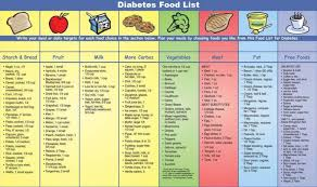 Diabetes Food Groups Chart Eating Successfully With Diabetes Phoebe Md Medicine