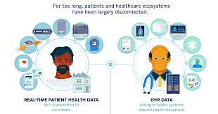 Electronic Patient Chart Infographic Electronic Health Records As A Gps For Healthcare