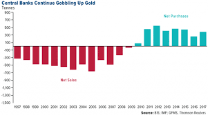 Top 100 Charts 2000 Bis 2010 Top 10 Countries With Largest Gold Reserves
