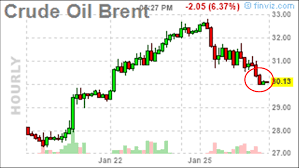 Crude Oil Brent Forex Oil Priorfx Live Trading Brent