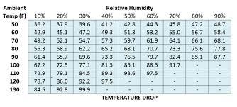 Evaporative Cooler Temperature Drop Chart Popupbackpacker