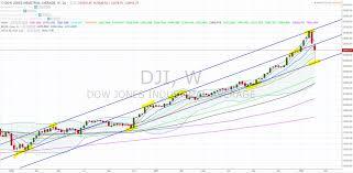 Dji Chart Crashman Charts