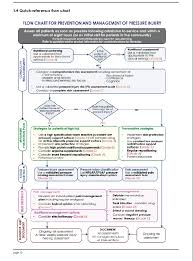 Item Detail Flow Chart For Prevention And Management Of
