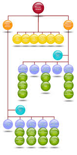 Sla Organisation Chart Ministry Of Works Municipalities Affairs And Urban Planning