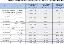 American Airlines Fare Chart Understanding Upgrade Co Pays And Airline Fare Codes