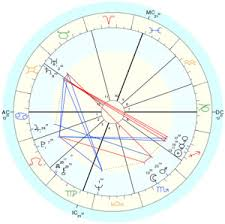 Birth Chart Birth Chart The Astrology Dictionary