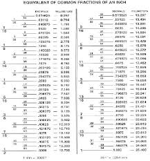 drill bit sizes for tapping holes. drill bit size guide | , washers, split locks, thru holes sizes for tapping n