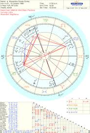 Alexandria Ocasio Cortez Birth Chart Astrolojew Aoc Alexandrai Ocasio Cortez S Natal Chart