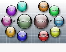 Security Complaince Security Vs Compliance Infosecwriters Com