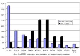 Дипломная работа Страхование средств автотранспорта в РФ  При этом многие эксперты отмечают что страхование автотранспортных средств в особенности приобретенных в кредит в настоящее время малоприбыльно и считают