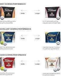 Titleist Compression Chart Titleist Golf Balls Critical Golf