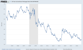 30 Year Mortgage Rates Monthly Chart 30 Year Conventional Mortgage Rate Discontinued Wrmortg