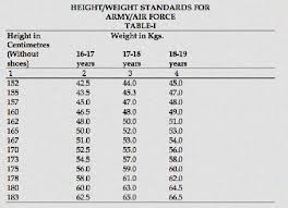 Asvab Score Chart Air Force Asvab Score Requirements Air Force Asvab Requirement
