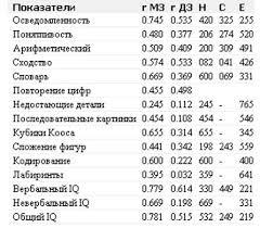Реферат Генетика и человек ru r коэффициенты внутрипарного сходства МЗ и ДЗ близнецов h c и e компоненты фенотипической дисперсии h показатель наследуемости c показатель