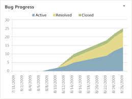 Defect Trend Chart In Excel Bugs Dashboard Agile And Cmmi Tfs Microsoft Docs