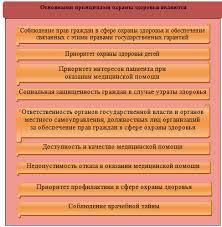 Организационно экономические и правовые аспекты модернизации  Рис 2 Основные принципы охраны здоровья населения