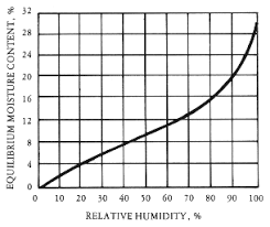 Moisture Equilibrium Chart Artisans Of The Valley Educational Services Sawmill Tour