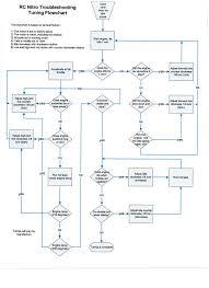 nitro tuning flow chart printable version printable version