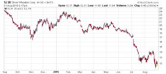 Could Silver Wheaton Corp Nyse Slw Stock To Hit 20
