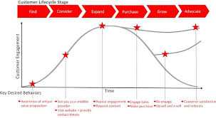 personalising the digital customer life cycle   scott king   linkedinengagment at each stage