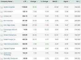 Sail Tata Steel Jspl South Indian Bank Idfc First Among