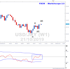 Marketscope Charts Usdjpy Charts Uptrend On Weekly