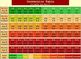Glucose Mmol L To Mg Dl Chart Normal Blood Sugar Level Conversion Chart Www