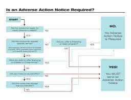 AdverseActionNotice Chart