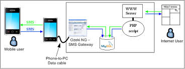 sms gateway php sms api php5 and mysql figure 1 sending sms from php through a mysql database server
