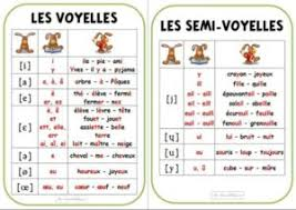 The international phonetic alphabet (revised to 2015). French Phonetic Alphabet French Lessons Online Paris