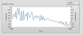 Labview Chart Multiple Plots How To Set Two Identical Y Scales In The Same Graph In