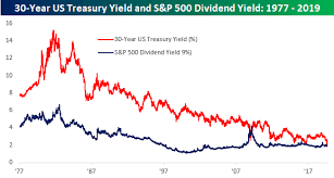 The 30 Year Treasury Yield Is Now Yielding Less Than Stocks