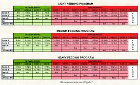 Mills Feeding Chart Sea Of Green Presents Mills