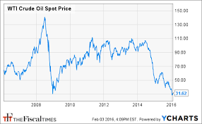 Crude Oil Price Chart 2008 To 2011 5 Conspiracy Theories About The Oil Crash From Ludicrous To