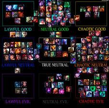 Skillful Druid Symbiosis Chart 2019