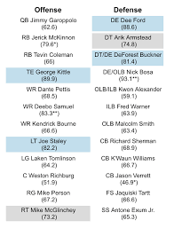 Forty Niners Depth Chart 49ers News How Does The 49ers Roster Stack Up To The Rest