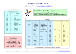 Time Measurement Conversion Chart Here Is A Conversion Chart At Your Fingertips Every Time