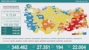 3 Ekim Koronavirüs tablosunu - Haberler Haberleri