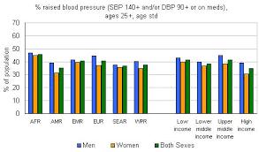 Who Raised Blood Pressure