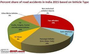 Road Safety Chart In India Motorcycle Safety Compared To Car Safety Team Bhp