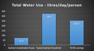 23 Years Off Grid For Water In The Centre Of Sydney What