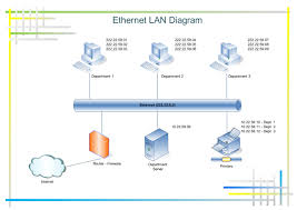 diagram an ethernet network examples of ethernet lan diagram