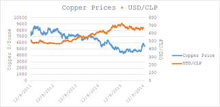 Usd To Clp Chart China May Spell Short Term Trouble For Copper And Chile