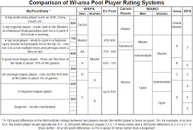 Ratings Overview Mypoolstats